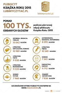 infografika_oddane_glosy
